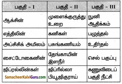 Samacheer Kalvi 10th Science Guide Chapter 16 தாவர மற்றும் விலங்கு ஹார்மோன்கள் 61