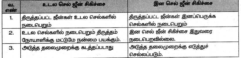 Samacheer Kalvi 10th Science Guide Chapter 20 இனக்கலப்பு மற்றும் உயிரித்தொழில்நுட்பவியல் 3