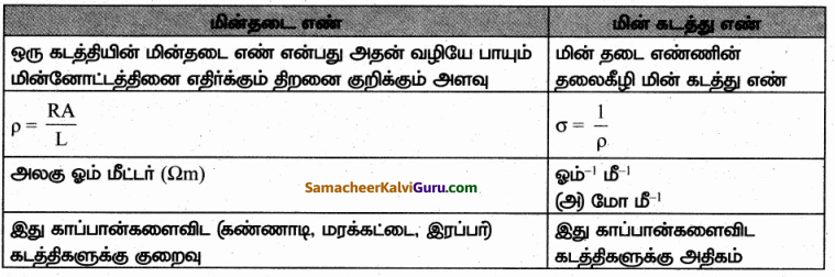 Samacheer Kalvi 10th Science Guide Chapter 4 மின்னோட்டவியல் 80