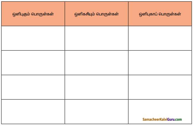 Samacheer Kalvi 4th Science Guide Term 1 Chapter 2 பருப்பொருள் மற்றும் பொருள்கள் 1