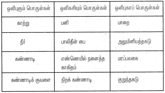 Samacheer Kalvi 4th Science Guide Term 1 Chapter 2 பருப்பொருள் மற்றும் பொருள்கள் 2