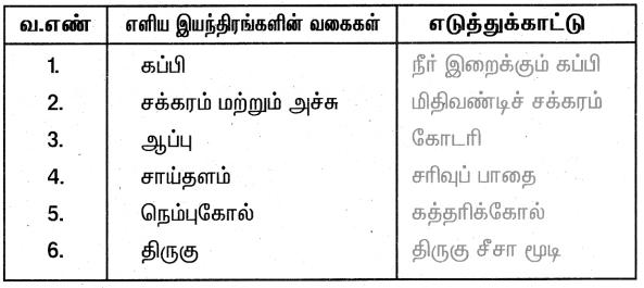 Samacheer Kalvi 4th Science Guide Term 1 Chapter 3 வேலை மற்றும் ஆற்றல் 15