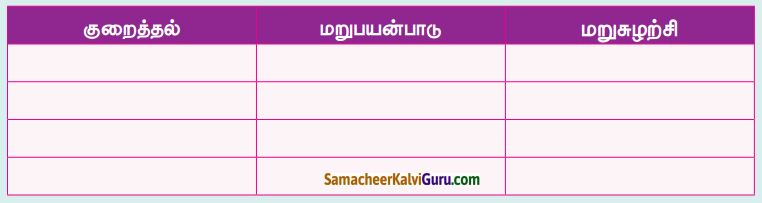 Samacheer Kalvi 4th Science Guide Term 3 Chapter 1 பசுமை சுற்றுச்சூழல் 1