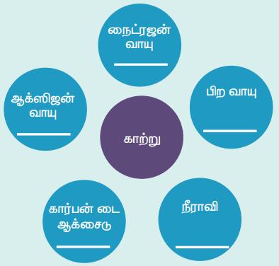 Samacheer Kalvi 4th Science Guide Term 3 Chapter 3 நாம் சுவாசிக்கும் காற்று 6