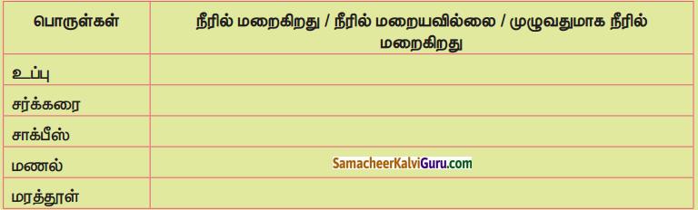 Samacheer Kalvi 5th Science Guide Term 1 Chapter 2 பருப்பொருள்கள் மற்றும் மூலப்பொருள்கள் 5
