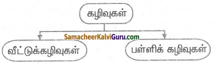 Samacheer Kalvi 5th Science Guide Term 1 Chapter 4 அன்றாட வாழ்வில் அறிவியல் 1