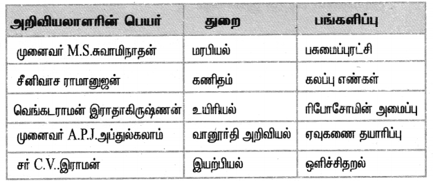 Samacheer Kalvi 5th Science Guide Term 1 Chapter 4 அன்றாட வாழ்வில் அறிவியல் 2