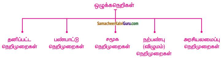 Samacheer Kalvi 5th Social Science Guide Term 1 Chapter 3 நல்ல குடிமகன் 1