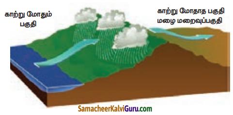 Samacheer Kalvi 5th Social Science Guide Term 1 Chapter 4 வளிமண்டலம் 2