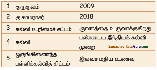Samacheer Kalvi 5th Social Science Guide Term 3 Chapter 3 கல்வி உரிமைகள் 1