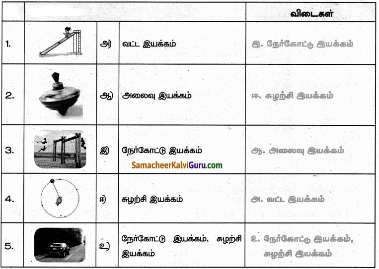 Samacheer Kalvi 6th Science Guide Term 1 Chapter 2 விசையும் இயக்கமும் 52