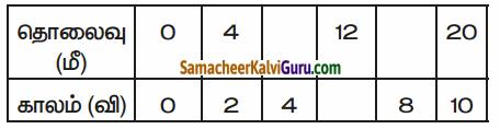 Samacheer Kalvi 6th Science Guide Term 1 Chapter 2 விசையும் இயக்கமும் 60