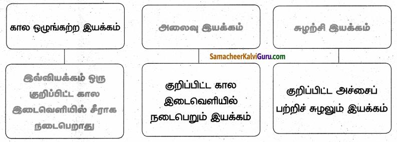 Samacheer Kalvi 6th Science Guide Term 1 Chapter 2 விசையும் இயக்கமும் 61