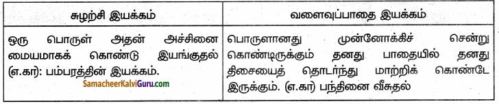 Samacheer Kalvi 6th Science Guide Term 1 Chapter 2 விசையும் இயக்கமும் 65