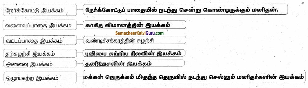 Samacheer Kalvi 6th Science Guide Term 1 Chapter 2 விசையும் இயக்கமும் 81