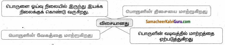 Samacheer Kalvi 6th Science Guide Term 1 Chapter 2 விசையும் இயக்கமும் 85