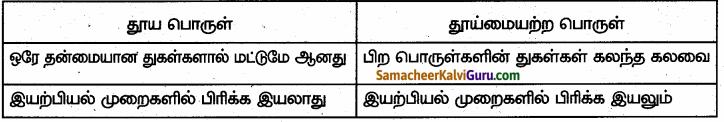 Samacheer Kalvi 6th Science Guide Term 1 Chapter 3 நம்மைச் சுற்றியுள்ள பருப்பொருட்கள் 60