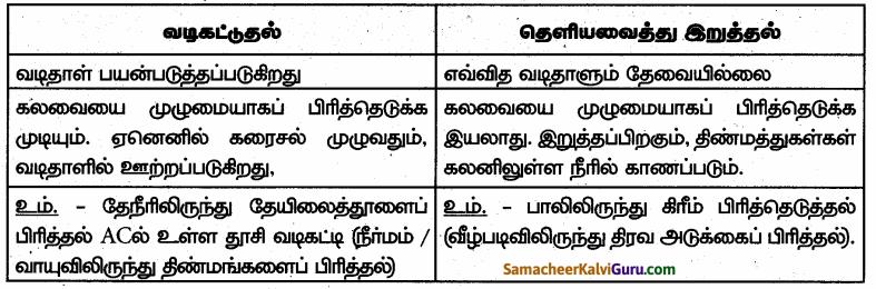 Samacheer Kalvi 6th Science Guide Term 1 Chapter 3 நம்மைச் சுற்றியுள்ள பருப்பொருட்கள் 95
