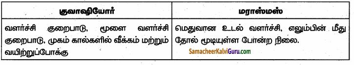 Samacheer Kalvi 6th Science Guide Term 1 Chapter 6 உடல் நலமும் சுகாதாரமும் 86.2