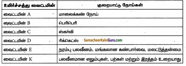 Samacheer Kalvi 6th Science Guide Term 1 Chapter 6 உடல் நலமும் சுகாதாரமும் 86