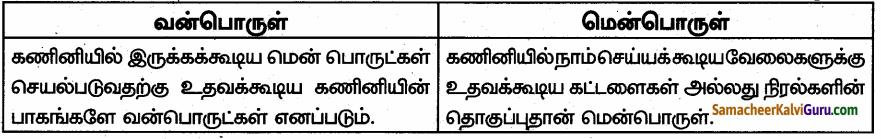 Samacheer Kalvi 6th Science Guide Term 1 Chapter 7 கணினி ஓர் அறிமுகம் 90.1