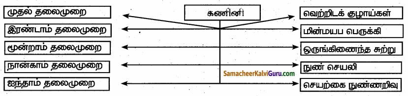 Samacheer Kalvi 6th Science Guide Term 1 Chapter 7 கணினி ஓர் அறிமுகம் 95