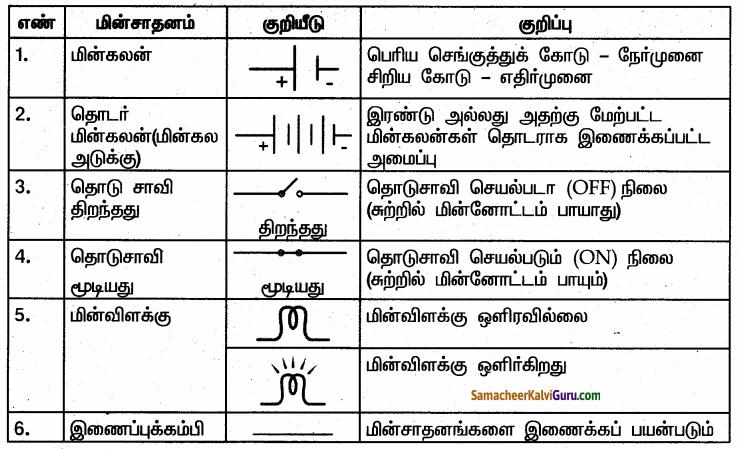 Samacheer Kalvi 6th Science Guide Term 2 Chapter 2 மின்னியல் 50.2