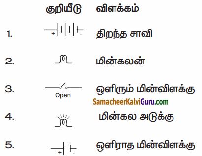 Samacheer Kalvi 6th Science Guide Term 2 Chapter 2 மின்னியல் 50