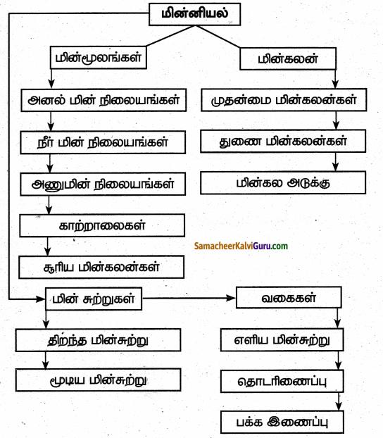 Samacheer Kalvi 6th Science Guide Term 2 Chapter 2 மின்னியல் 90