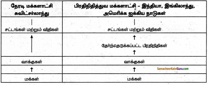 Samacheer Kalvi 6th Social Science Guide Term 3 Civics Chapter 1 மக்களாட்சி 80