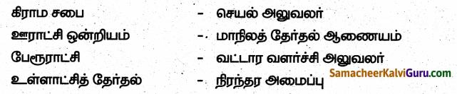 Samacheer Kalvi 6th Social Science Guide Term 3 Civics Chapter 2 உள்ளாட்சி அமைப்பு – ஊரகமும் நகர்ப்புறமும் 80