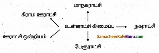 Samacheer Kalvi 6th Social Science Guide Term 3 Civics Chapter 2 உள்ளாட்சி அமைப்பு – ஊரகமும் நகர்ப்புறமும் 99