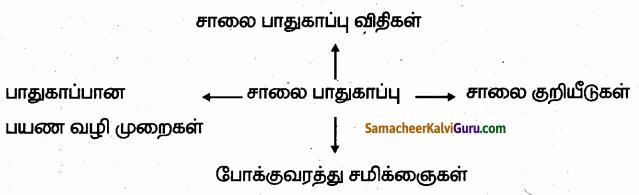 Samacheer Kalvi 6th Social Science Guide Term 3 Civics Chapter 3 சாலை பாதுகாப்பு 95