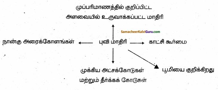 Samacheer Kalvi 6th Social Science Guide Term 3 Geography Chapter 2 புவி மாதிரி 100