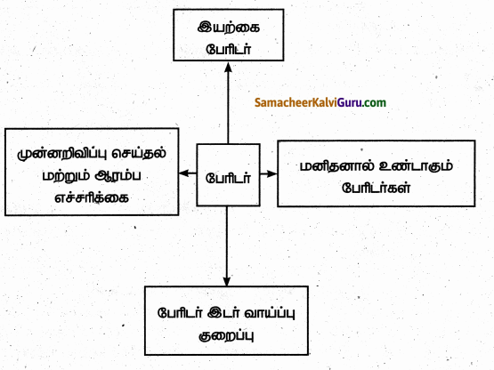 Samacheer Kalvi 6th Social Science Guide Term 3 Geography Chapter 3 பேரிடரைப் புரிந்து கொள்ளுதல் 20