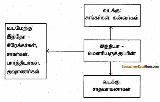 Samacheer Kalvi 6th Social Science Guide Term 3 History Chapter 2 இந்தியா – மௌரியருக்குப் பின்னர் 99
