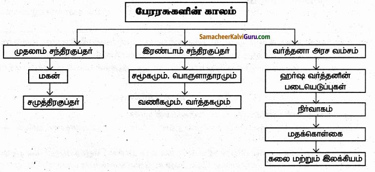 Samacheer Kalvi 6th Social Science Guide Term 3 History Chapter 3 பேரரசுகளின் காலம் குப்தர், வர்த்த னர் 99