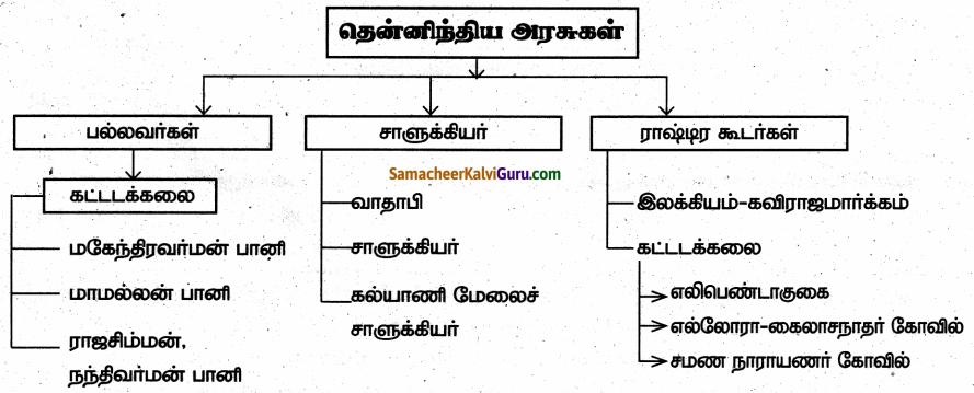 Samacheer Kalvi 6th Social Science Guide Term 3 History Chapter 4 தென்னிந்திய அரசுகள் 99