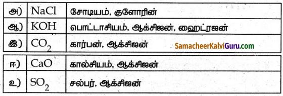 Samacheer Kalvi 7th Science Guide Term 1 Chapter 3 நம்மைச் சுற்றியுள்ள பருப்பொருள்கள் 1