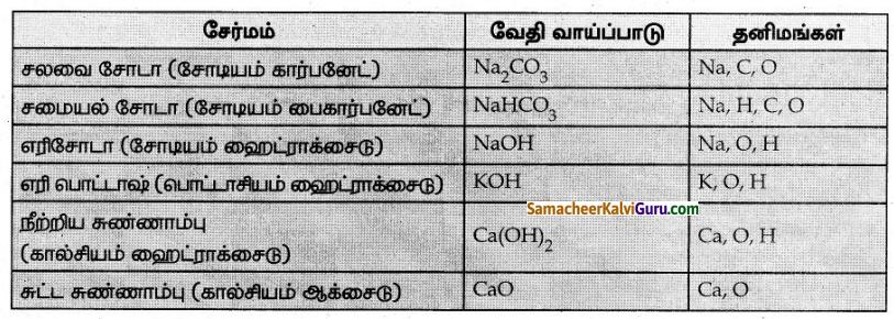 Samacheer Kalvi 7th Science Guide Term 1 Chapter 3 நம்மைச் சுற்றியுள்ள பருப்பொருள்கள் 21
