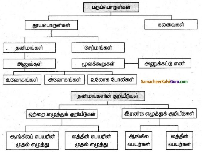 Samacheer Kalvi 7th Science Guide Term 1 Chapter 3 நம்மைச் சுற்றியுள்ள பருப்பொருள்கள் 22