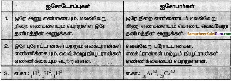 Samacheer Kalvi 7th Science Guide Term 1 Chapter 4 அணு அமைப்பு 3