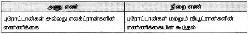 Samacheer Kalvi 7th Science Guide Term 1 Chapter 4 அணு அமைப்பு 4