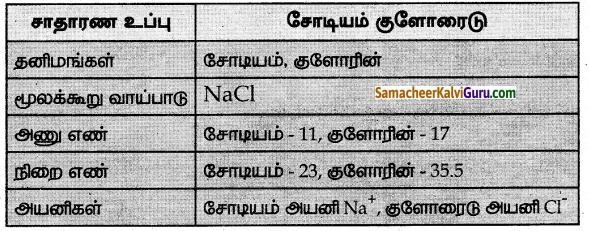 Samacheer Kalvi 7th Science Guide Term 1 Chapter 4 அணு அமைப்பு 7