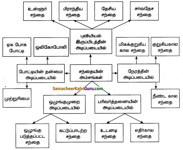 Samacheer Kalvi 7th Social Science Guide Term 3 Civics Chapter 2 சந்தை மற்றும் நுகர்வோர் பாதுகாப்பு 4