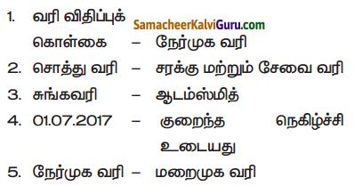Samacheer Kalvi 7th Social Science Guide Term 3 Economics Chapter 1 வரியும் அதன் முக்கியத்துவம் 1
