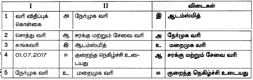 Samacheer Kalvi 7th Social Science Guide Term 3 Economics Chapter 1 வரியும் அதன் முக்கியத்துவம் 2