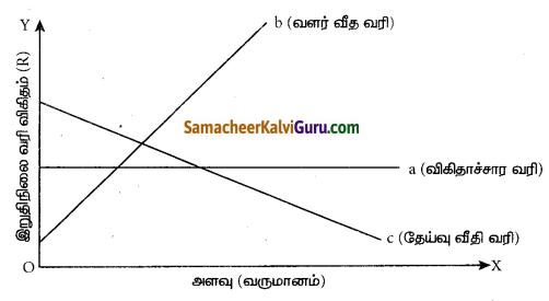 Samacheer Kalvi 7th Social Science Guide Term 3 Economics Chapter 1 வரியும் அதன் முக்கியத்துவம் 3