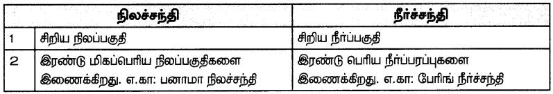 Samacheer Kalvi 7th Social Science Guide Term 3 Geography Chapter 1 கண்டங்களை ஆராய்தல் - வடஅமெரிக்கா மற்றும் தென்அமெரிக்கா 13