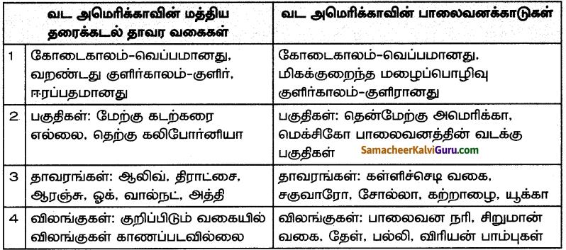 Samacheer Kalvi 7th Social Science Guide Term 3 Geography Chapter 1 கண்டங்களை ஆராய்தல் - வடஅமெரிக்கா மற்றும் தென்அமெரிக்கா 14